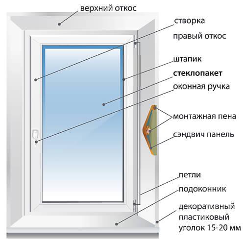 пластиковые окна спб низкие цены